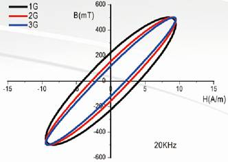 安泰科技 纳米晶功率变压器性能 010-58712641.jpg